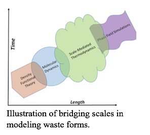 Illustration of bridging scales in modeling waste forms
