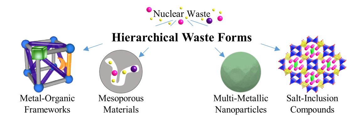 Nuclear Waste, Hierarchical Waste Forms, Metal-Organic Frameworks, Mesoporous Materials, Multi-Metallic Nanoparticles, Salt-Inclusion Compounds